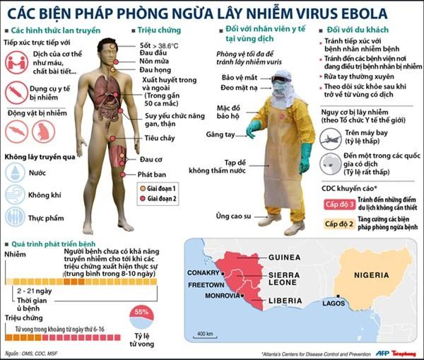 Các biện pháp phòng ngừa lây nhiễm Ebola