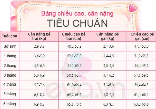 Bảng tiêu chuẩn cân nặng, chiều cao cho trẻ